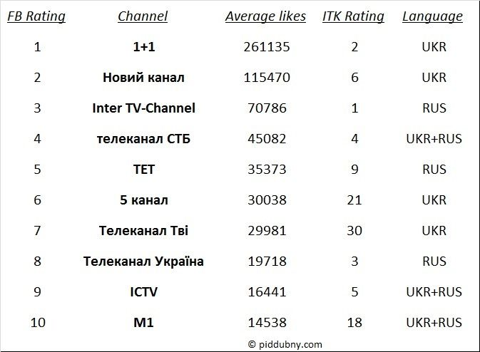 Measurement of Ukrainian TV-channels in Facebook. Very interesting.