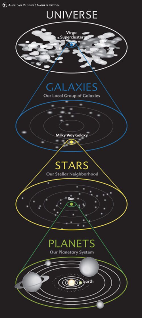 Info #Cosmos #Universe #Space