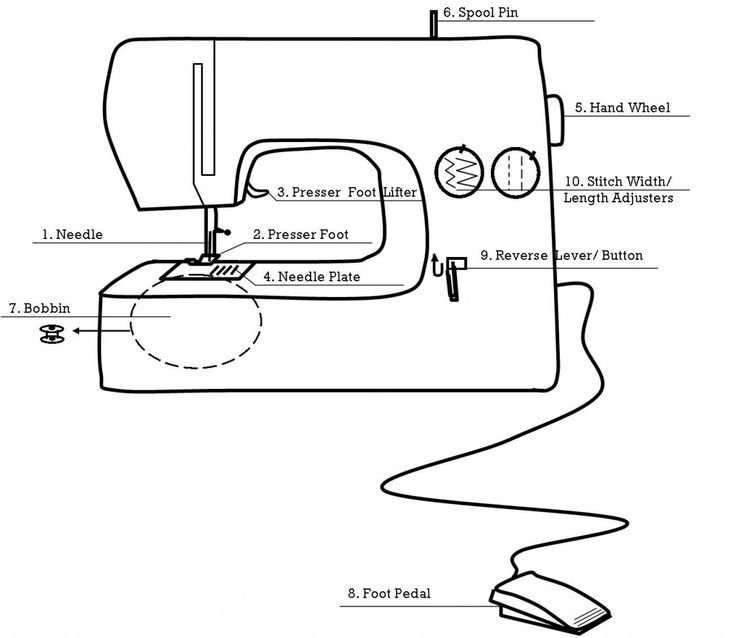 1: parts of the sewing machine – with kids | yellow spool