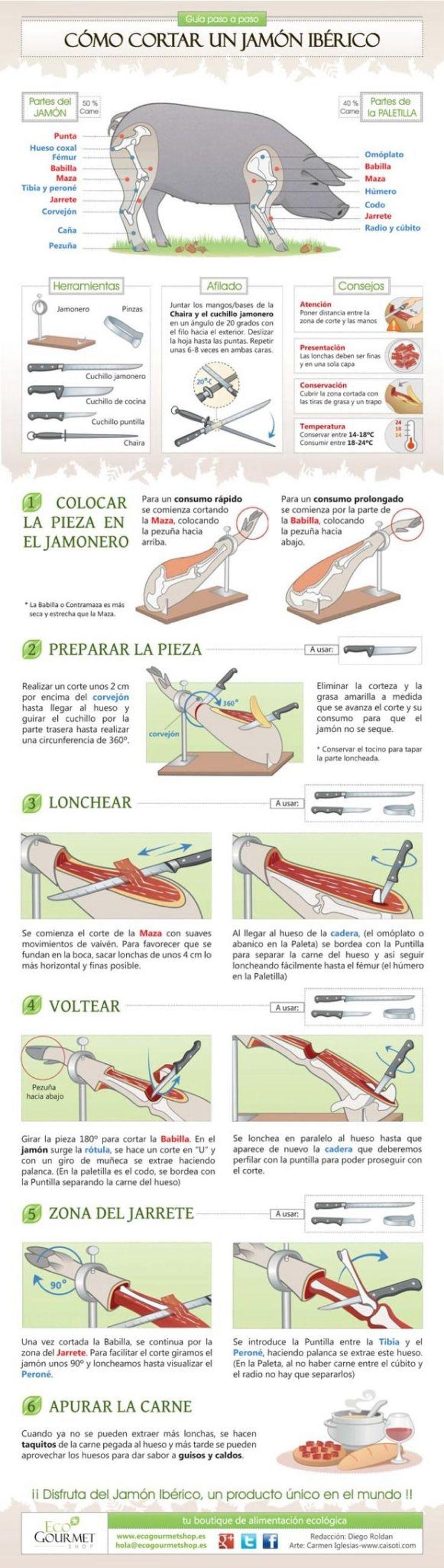 Como cortar jamon  https://es.pinterest.com/dichoyecho/tecnicas-de-cocina/  --