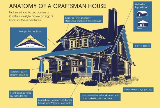 Craftsman architecture characteristics google search for Craftsman style architecture