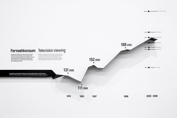 ART+COM : Statistics strip, could we do this with a spark line?