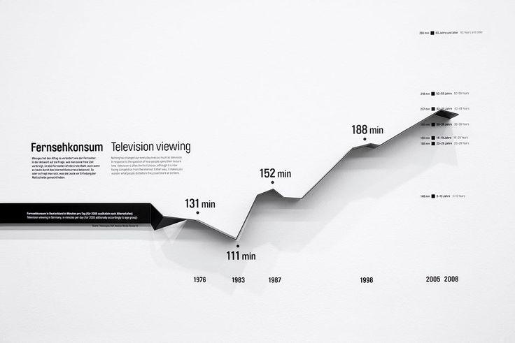 ART+COM:Statistics strip, could we do this with a spark line?
