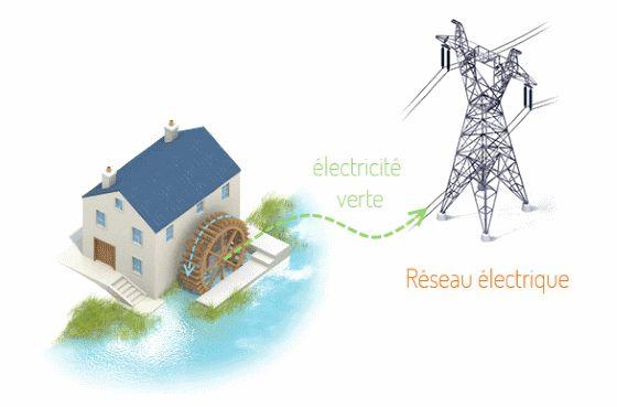 énergie hydraulique fonctionnement | énergie hydraulique
