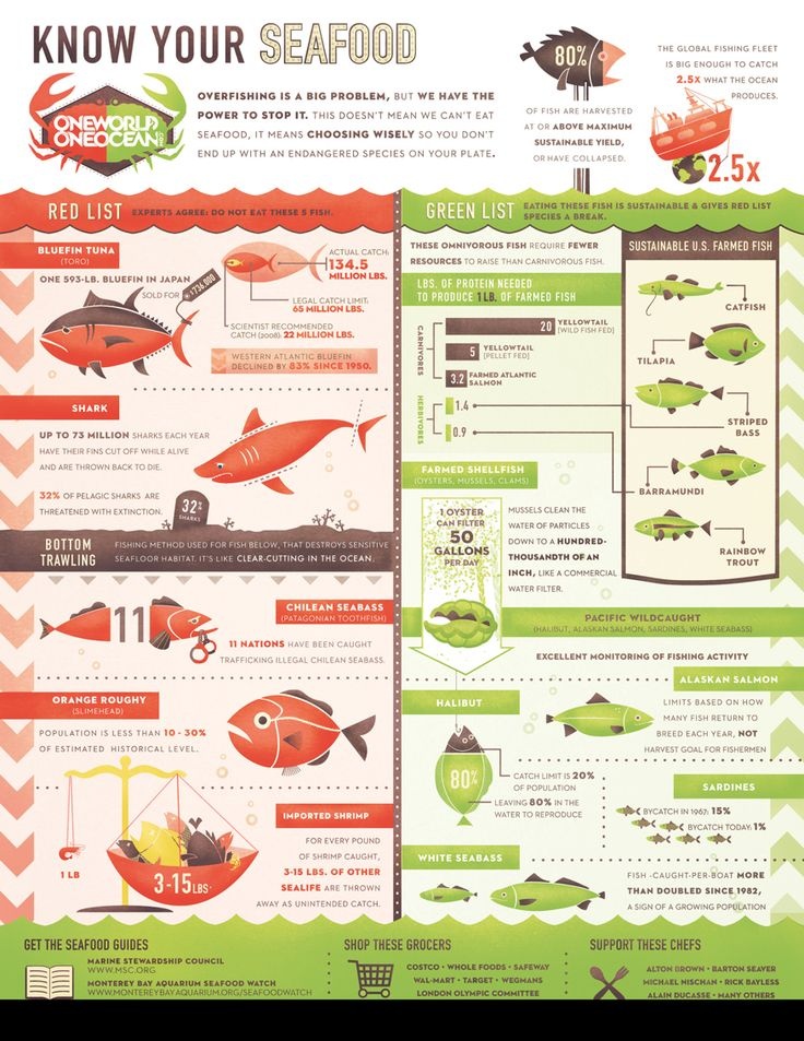 Know your seafood ...