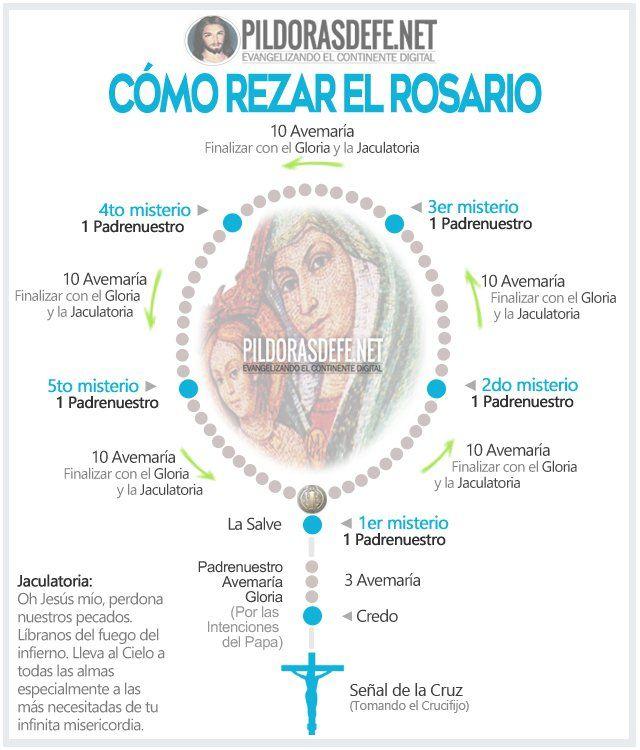 Como Rezar El Santo Rosario Instructivo Pildorasdefe Rezar El Rosario Santo Rosario Misterios Recemos El Santo Rosario