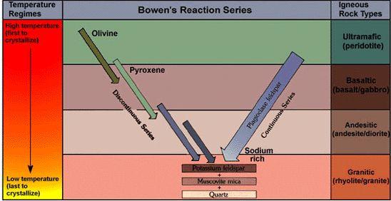 Bowens Reaction Series - geology's cheat sheet!