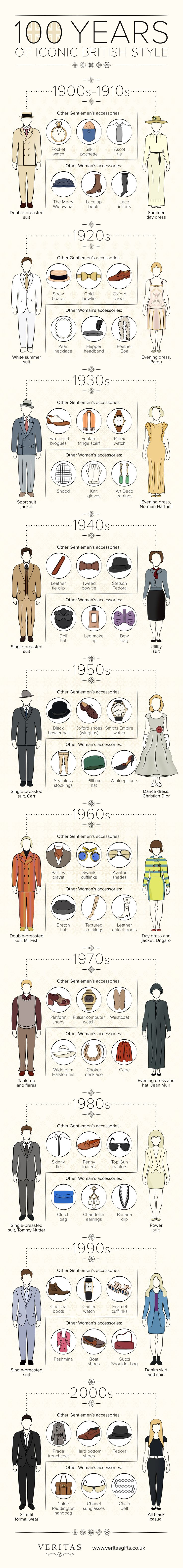 100 Years of Iconic British Style #Infographic #Fashion #LifeStyle. 100 Años de icónica del estilo británico