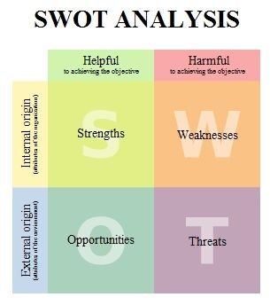 the use of a swot analysis 3 tivity involves taking the swot analysis using our brains handout outcomes and using the interpreta-tion and strategy worksheet to match like themes.