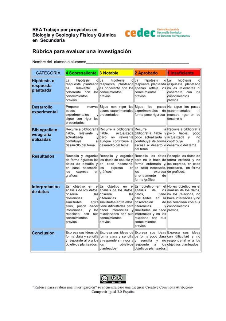 Rúbrica para evaluar una investigación by Canal de CeDeC via slideshare