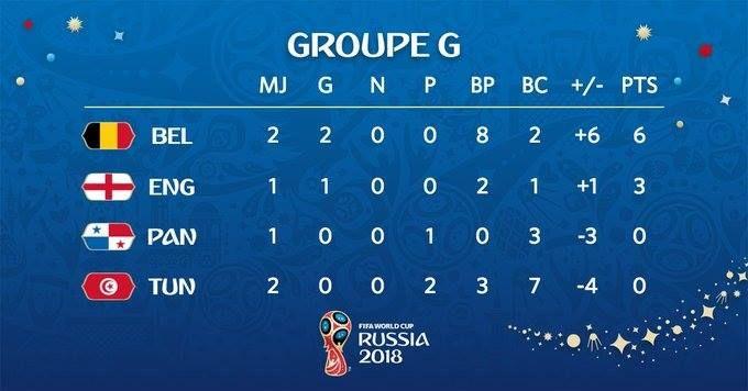 Le Classement Du Groupe G La Tunisie Sera Officiellement Eliminee Du Mondial Si Le Panama Ne Bat Pas L Angleterre Demain Tun Fifa World Cup World Cup Fifa