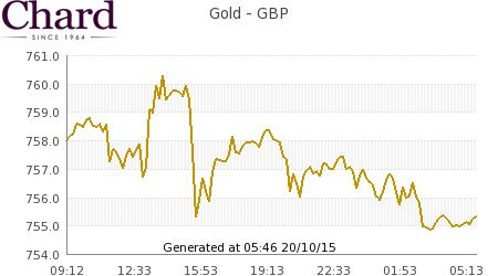 Live Spot Gold Prices in £ GBP Pounds Sterling at Chards Tax Free Gold Website