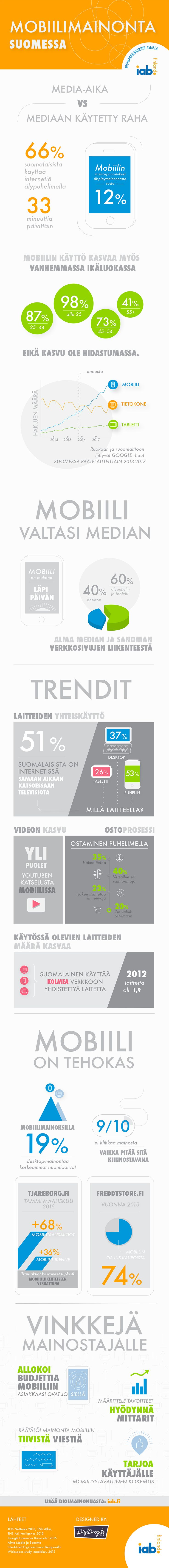 Infograafit | DigiPeople Studio