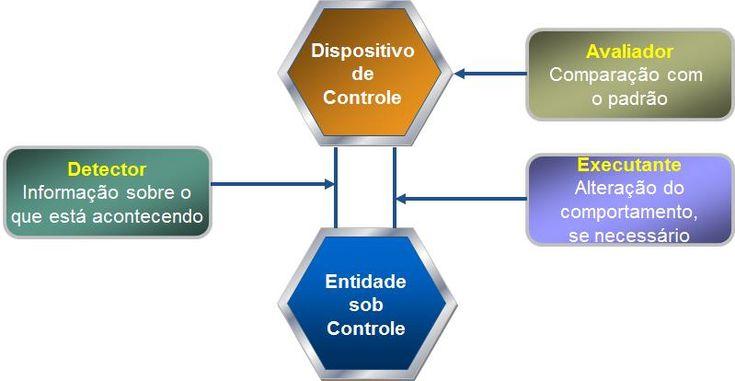 A Contabilidade Gerencial é uma importante ferramenta de controle na geração de informações que auxiliem o processo decisório. Ao longo da história, a Contabilidade Gerencial passou por fases que f…