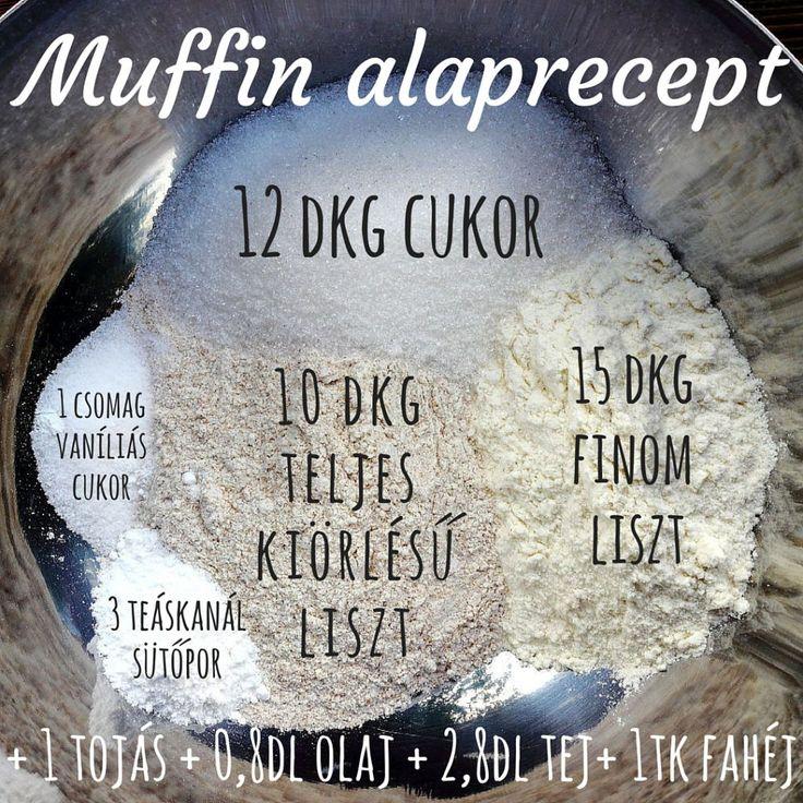 Muffin alaprecept infographic