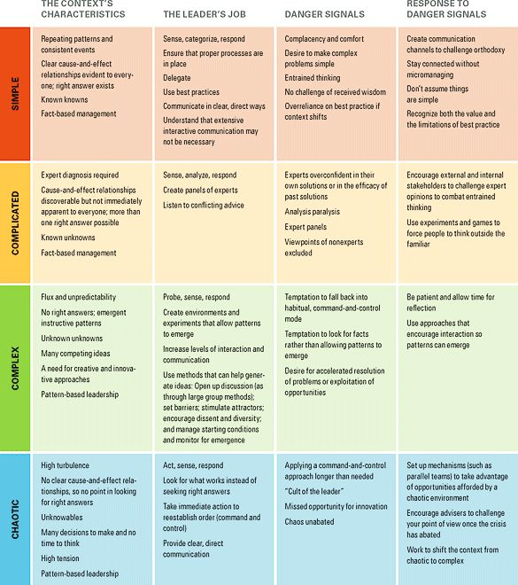 Simple | Complicated | Complex | Chaotic Problems ~A Leader's Framework for Decision Making, HBR