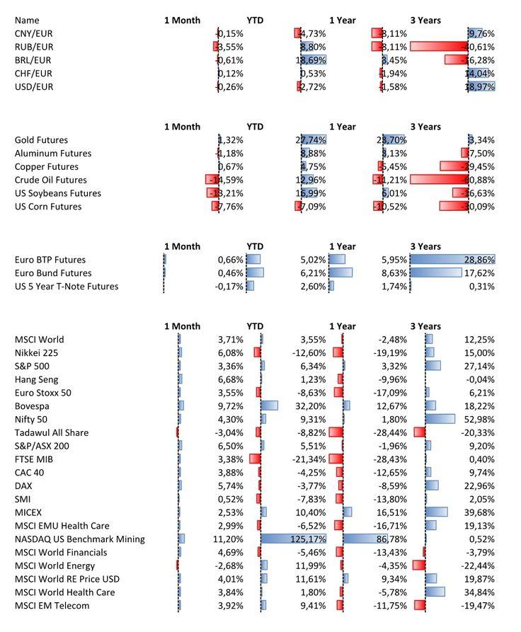 Mercati a fine luglio 20161