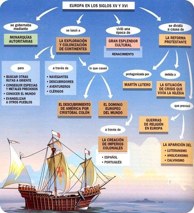 El Baúl de la Historia Universal: 3. Edad Moderna: Europa en  los S.XV y XVI