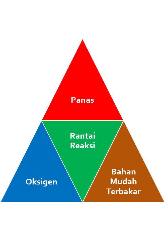 Pengertian/definisi api dan kebakaran secara umum (teori segi tiga api).
