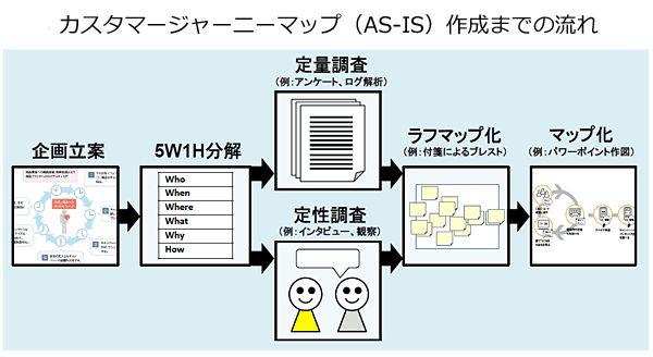 簡易カスタマージャーニーマップ(AS-IS)作成までの流れ