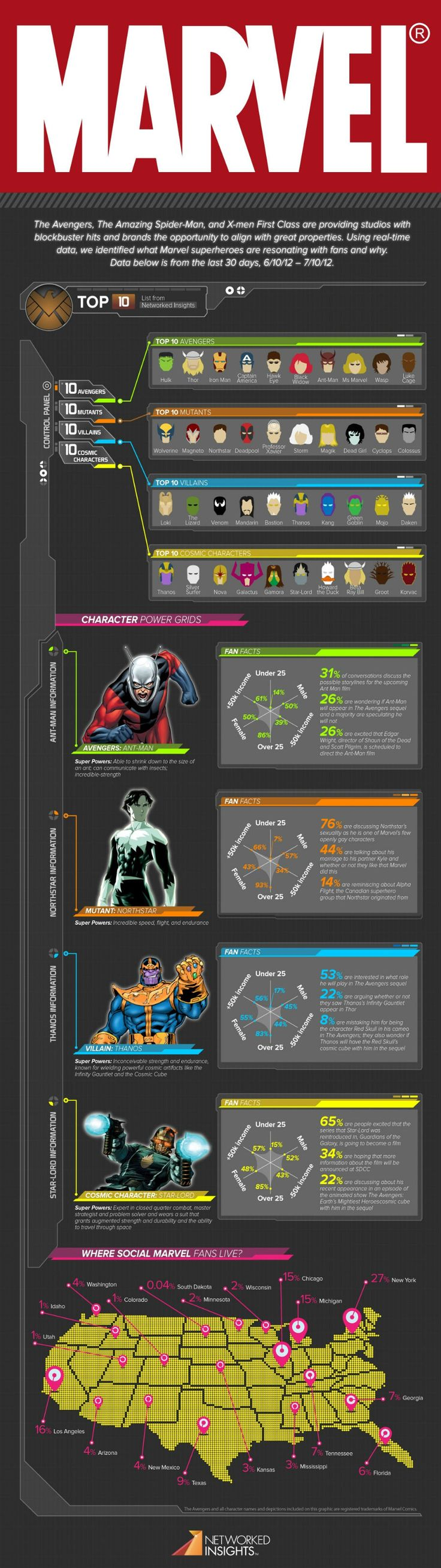 Marvel infographics