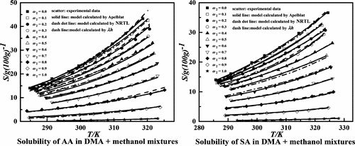 Measurement and Correlation for Solubilities of Adipic Acid, Glutaric Acid, and Succinic Acid in Dimethyl Adipate + Methanol Mixtures
