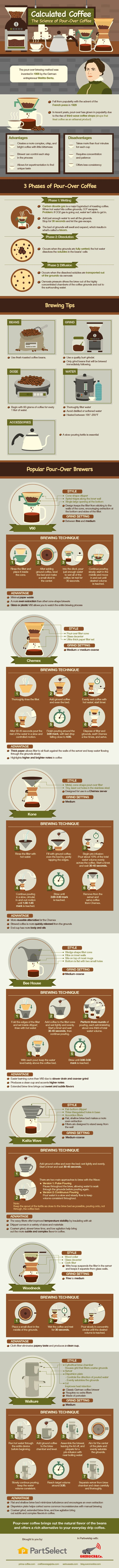 The Ultimate Guide to Pour Over Coffee Method. Topic: caffiene, hot beverage, work, French press, cappuccino, latte, starbucks, frappuccino, autodrip, ground beans, manual brewing.