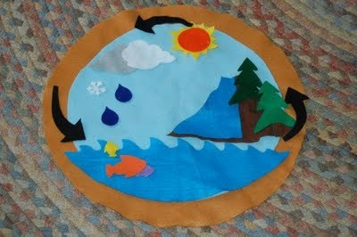 Montessori-inspired Spring Weather Hands-on Unit at the Live and Learn Farm blog.