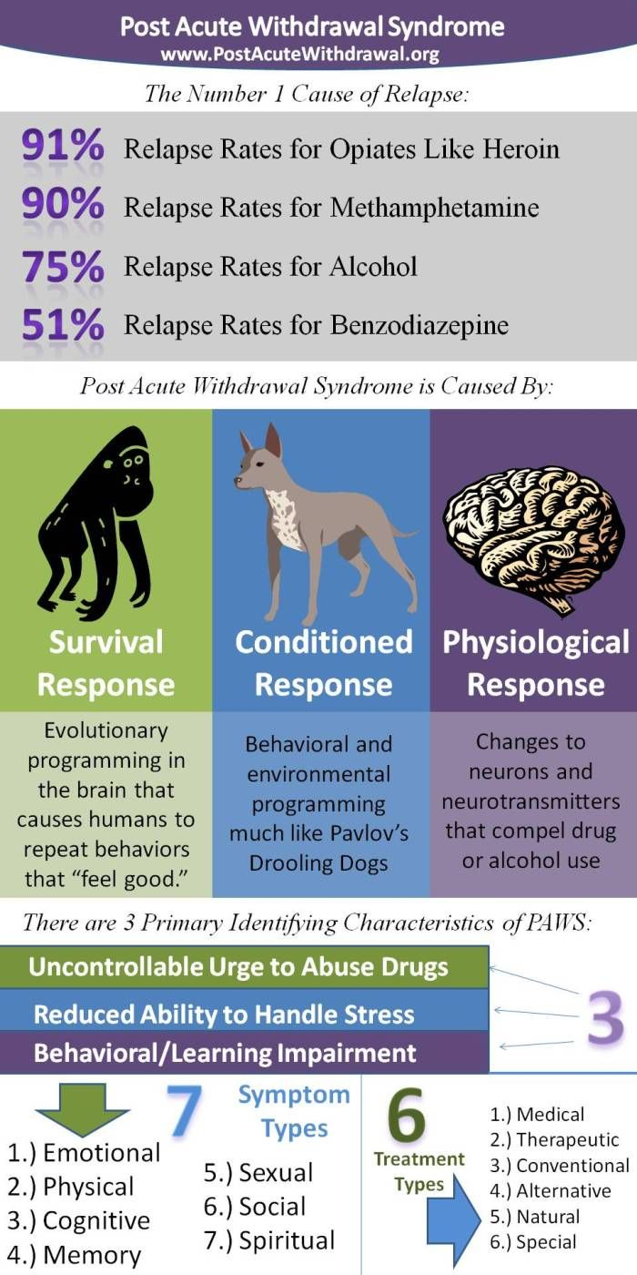 Worksheet Post Acute Withdrawal Syndrome Worksheet 1000 images about post acute withdrawal on pinterest relapse syndrome infographic facts and stats for more information please visit http