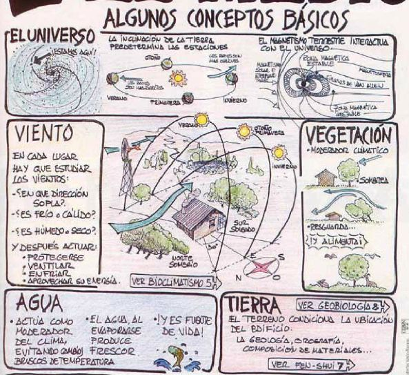 Las 25 mejores ideas sobre dibujos de arquitectura for Concepto de arquitectura