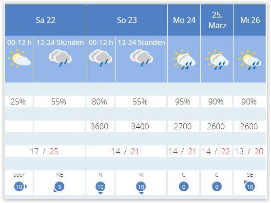 Welcher Wetterdienst macht die beste Prognose?