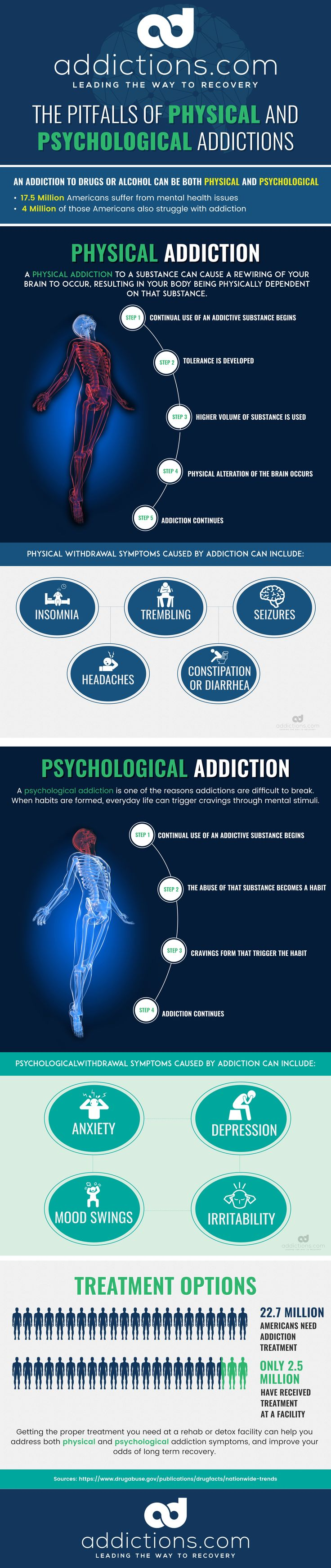 "comparing physical and psychological addictions Drug addiction- physical vs psychological essay drug addiction- physical vs psychological essay  ""physical addiction is a state in which both tolerance and."