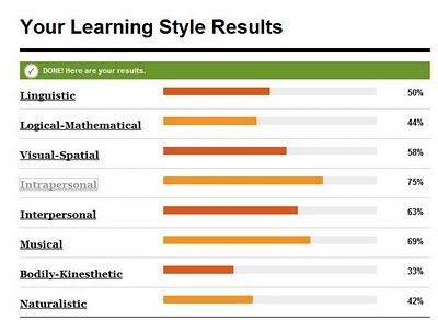 vark learning style test : 2012 this report is written based on the results that i got in the vark questionnaire, and the purpose is to examine my own learning style in order to know and understand the type of learning strategies that better fits me according to my needs reflected in the vark questionnaire what is vark.