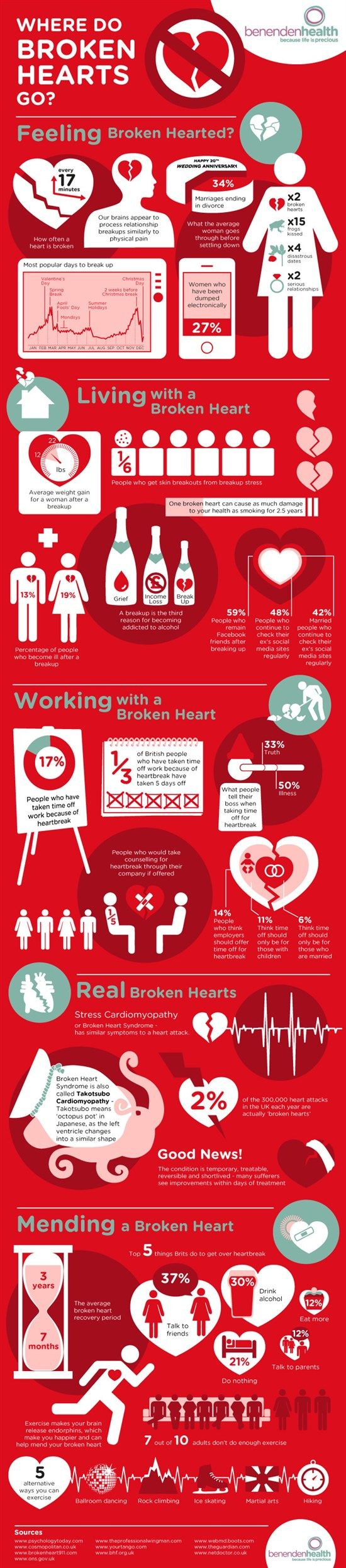 The infographic explains what kind of damage a heartbreak does to your health and how to get through the mental breakdown.
