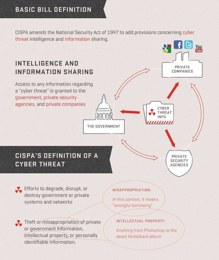 CISPA amends the National Security Act of 1947 to add provisions concerning cyber threat intelligence and information sharing. (slide 2 of 7; sources on slide 7)