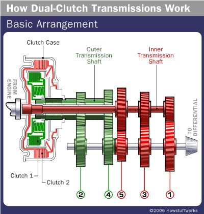 Dual-clutch transmission shafts are the heart of DCTs. Learn about dual-clutch transmission shafts, multi-plate wet clutches and dual wet clutches.