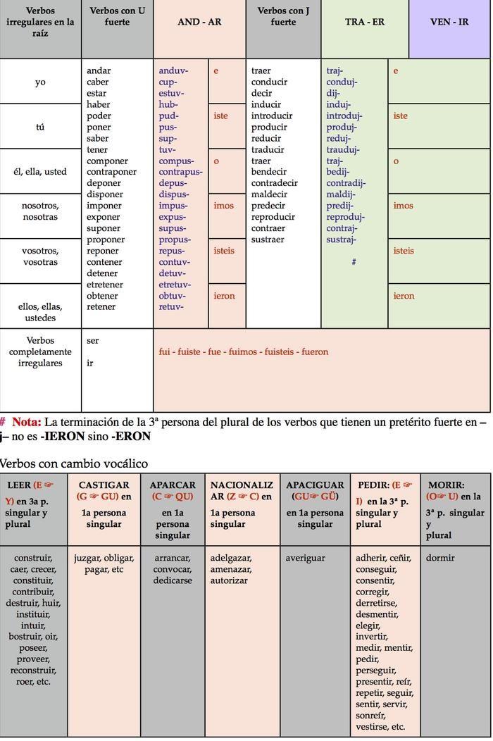 Infographic: Pretérito Indefinido | Infogram