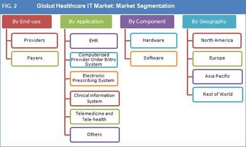 Global Healthcare IT Market To Witness Strong Growth Through 2023 – Credence Research