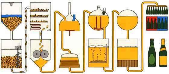 fabrication de bière