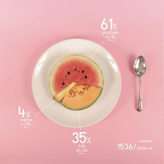 Designer charts his diet with beautiful data visualisations // Design // Creative Bloq