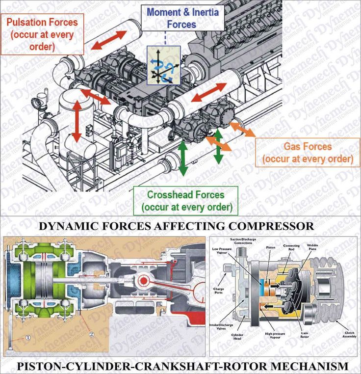 Compressors and Genset-Vibration Isolation #dynemech.com