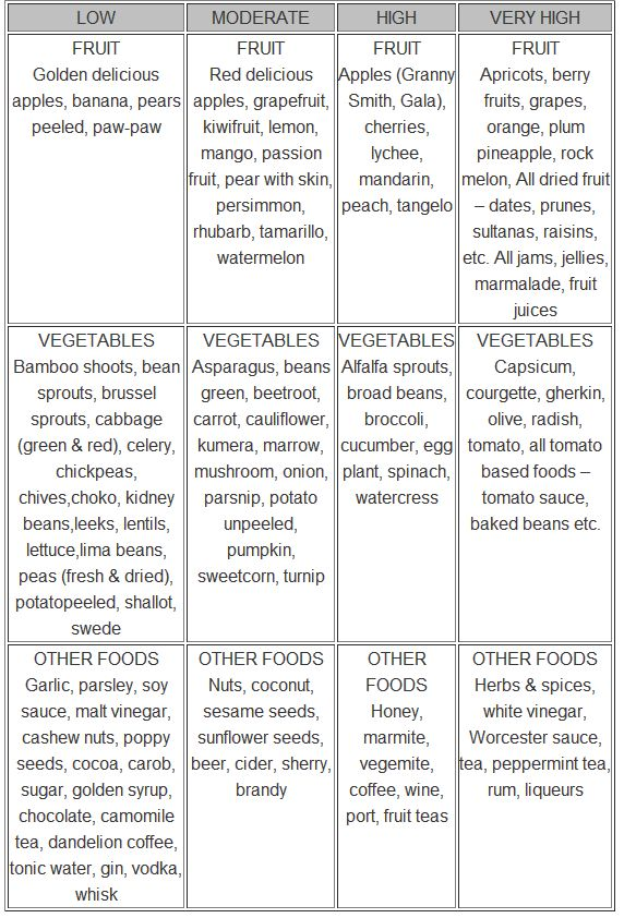 Diet Foods for ADHD Children - Browsing for free diet tips? Look no further, read through this site for free diet secrets : loseyourweightlosstips.com
