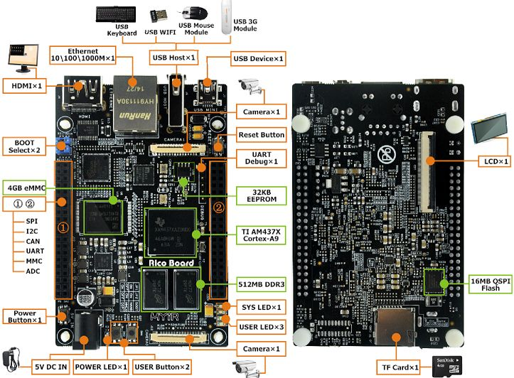 Rico Board | excellent high-performance SBC, using TI's AM437x Sitara ARM Cortex-A9 based solution. Affordable price: $99