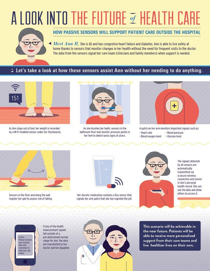 How New Technologies Can Change Patient Care / tic cambian la atención de salud #infographics #ehealth