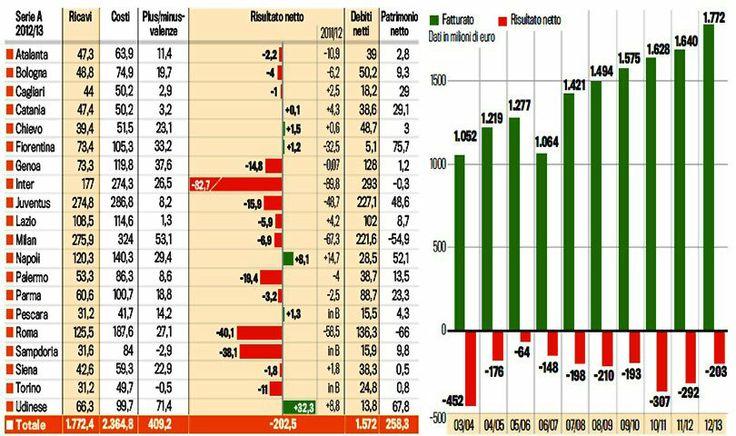 Serie A: Il campionato più indebitato del Mondo  Un sistema malato tra crisi di liquidità, antichi vizi, società indebitate e che dipendono dalle banche.  In dieci anni bruciati 2,2 miliardi : http://uomoqualunque.net/2014/03/serie-a-il-campionato-piu-indebitato-del-mondo/