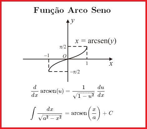 As funções trigonométricas inversas têm várias aplicações. No Cálculo, especialmente, as funções arco seno e arco tangente foram desenvolvidas para permitir a resolução de certas integrais.