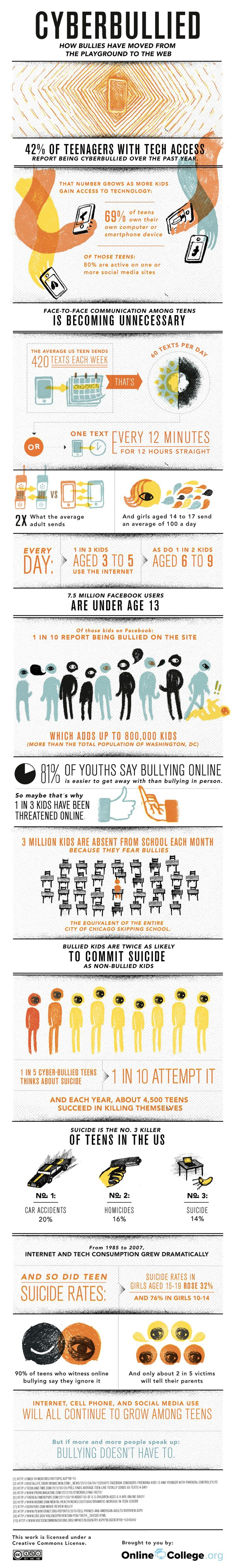 Cyberbullying: Don't Let Bullies Ruin Your Online LifeEd Tech, For Kids, Social Media, Cyberbullying, Graphics, Interesting Facts, Infographic, Cyber Bullying, Cool Stuff