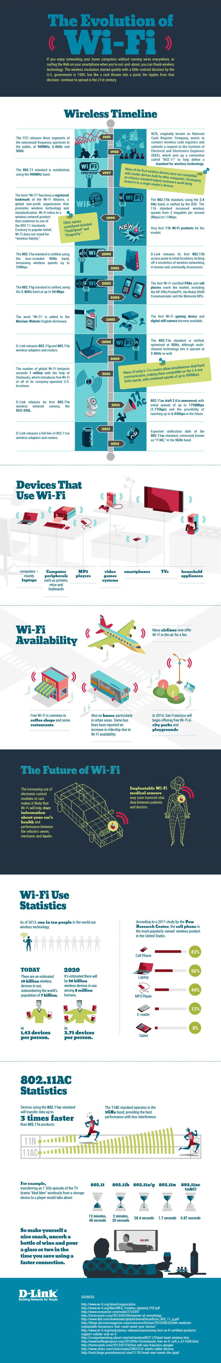 You use it nearly every day on your notebook Mac, PC or smartphone but have you ever really thought about what Wi-Fi is and how it got started? Follow