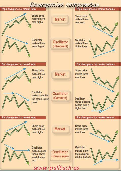 Divergencias   Pullback Trading