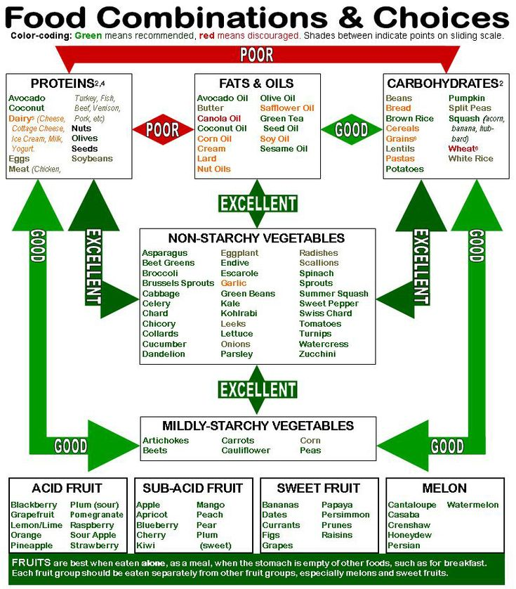 alkaline food chart images | notes also refer to alkaline acid food chart carbohydrates an protein ...